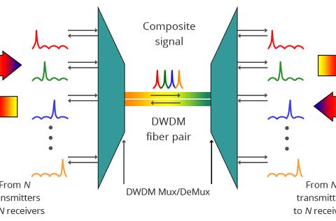 M-Net Achieves 500Gbps Over Single Wavelength 1