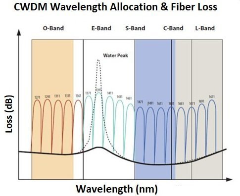 CWDM Wavelength Allocation and Fiber Loss in dB
