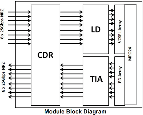 The module block diagram of Gigalight 200G QSFP-DD AOC