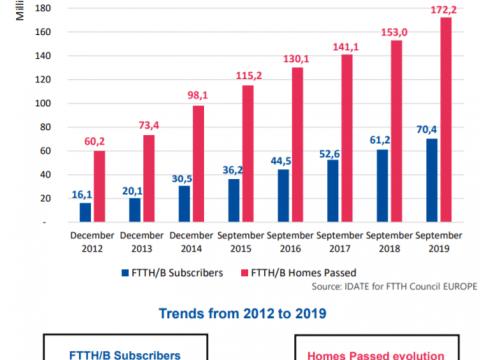 FTTH Council Europe Reveals 2020 Fiber Market Panorama 2