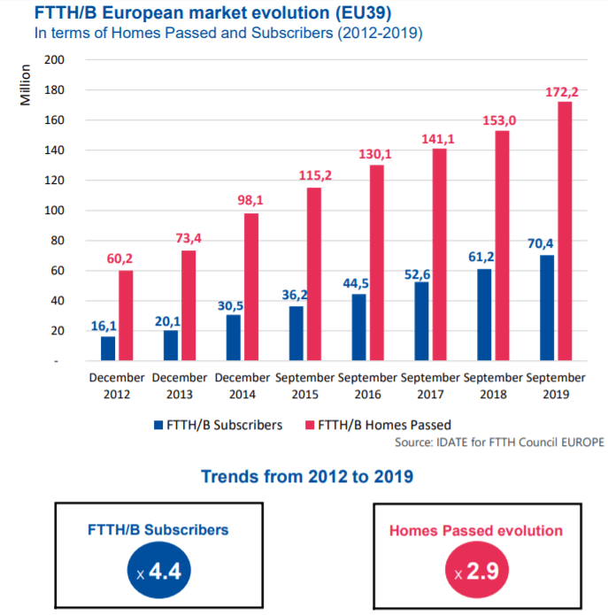 FTTH Council Europe Reveals 2020 Fiber Market Panorama 1