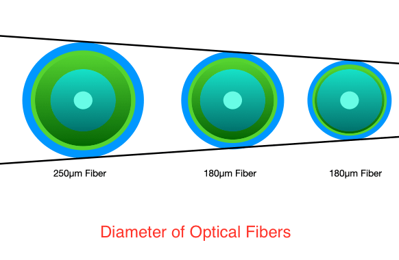 Optical fiber diameter